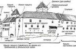 Шильонский замок в наши дни